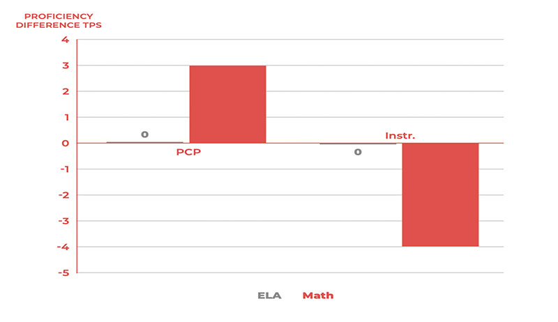 ela_math_proficiency